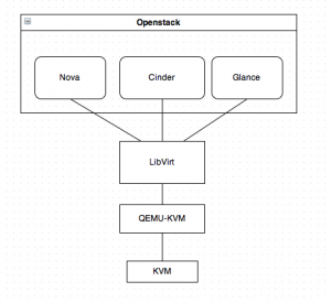 openstack architecture diagram