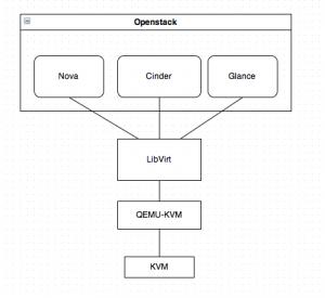 openstack architecture diagram