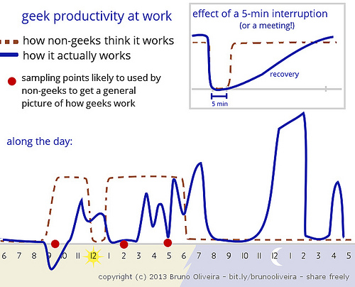 how geek work