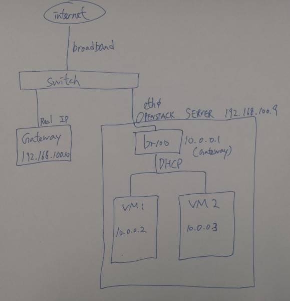 My home openstack environment
