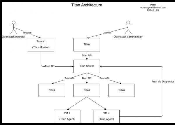 Titan Architecture